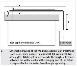 "SCHALKX, Hilde; IEDEMA, Piet; REISSLAND, Birgit; VAN VELZEN, Bas. ""Aqueous treatment of water-sensitive paper objects"". ?Journal of Paper Conservation,? vol. 12, num. 1 (2011), p. 11-20."